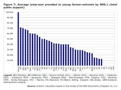 Figure 7: Average lump-sum provided to young farmer-entrants by M06.1 (total public support)
